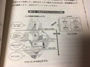 氷山モデル http://www.ankh-jp.com