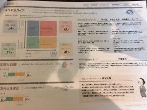 脳優位タイプ診断 http://www.ankh-jp.com