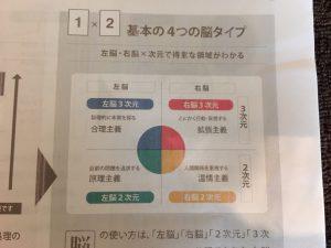 左脳、右脳、脳の次元からの4つの脳タイプ http://www.ankh-jp.com
