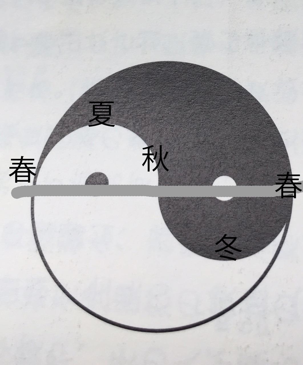 大極図の意味 http://www.ankh-jp.com