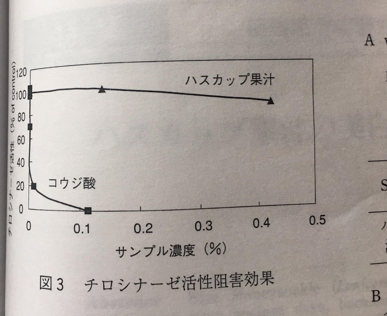 ハスカップデータ コーセー http://www.ankh-jp.com