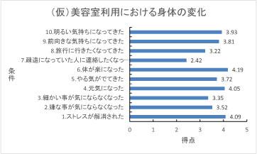 美容室利用データ http://www.ankh-jp.com